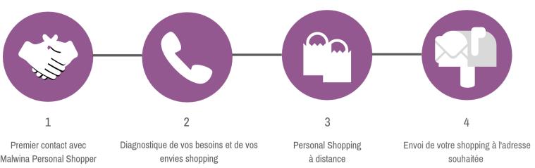 Rencontre-avec-Malwina-Personal-Shopper-3.png