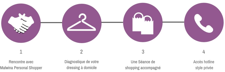 Rencontre avec Malwina Personal Shopper